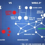 تقنية بلوك تشين.. هكذا ستنقلنا من الويب 2.0 إلى الويب 3.0